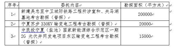 宁夏文物考古研究所2016年配合基本建设考古勘探服务委托公告(一)