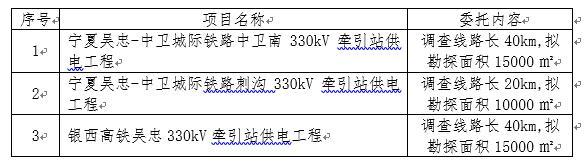 宁夏文物考古研究所2016年配合基本建设考古调查勘探服务委托公告(二)