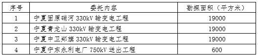 宁夏文物考古研究所2017年配合基本建设考古勘探服务委托公告(九)