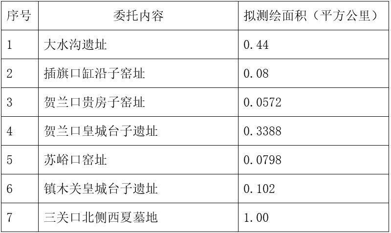 宁夏文物考古研究所2017年测绘技术服务委托公告