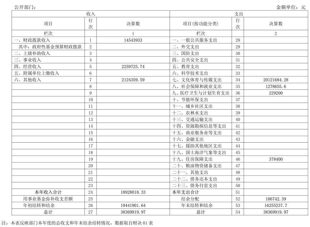 2016年度宁夏文物考古研究所部门决算