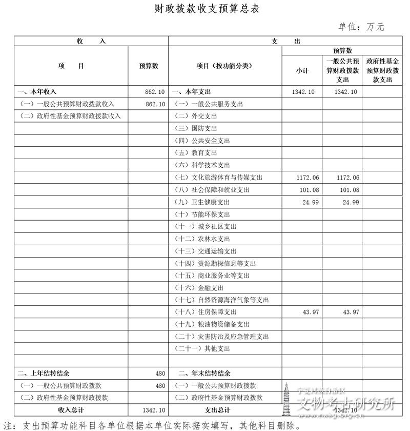 宁夏回族自治区文物考古研究所2019年部门预算